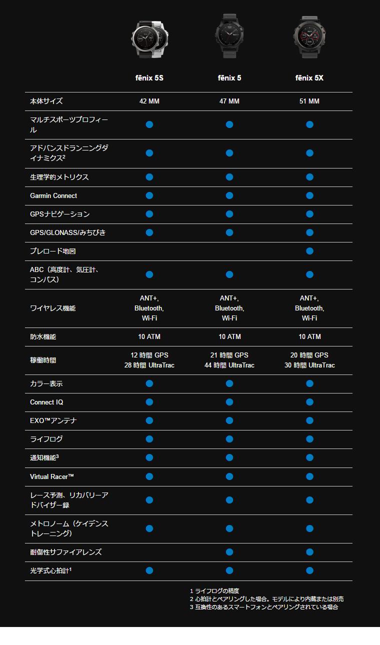 ガーミン fenix5シリーズ比較表