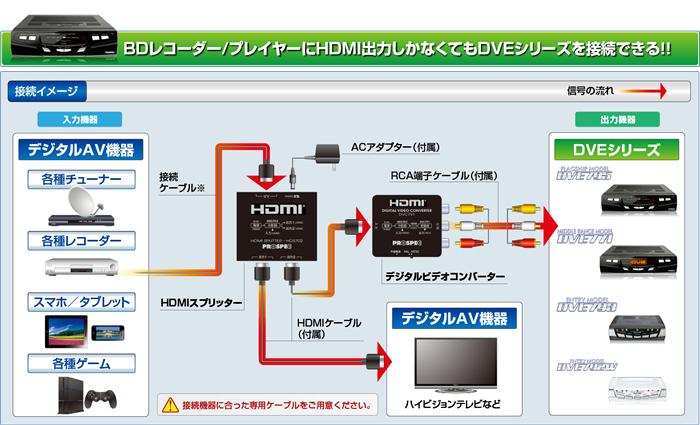 プロスペック HDMI変換アダプター(HDMI→HDMI/RCA) DVC791