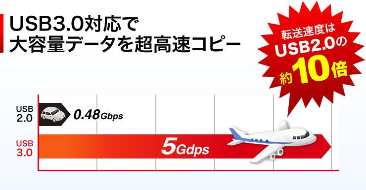 USB3.0対応で大容量データを超高速コピー