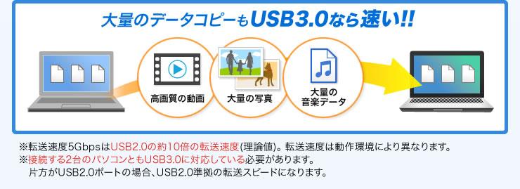 大量のデータコピーもUSB3.0なら速い