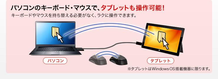 パソコンのキーボード・マウスで、タブレットも操作可能
